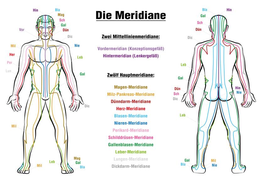 Übersicht Meridiane